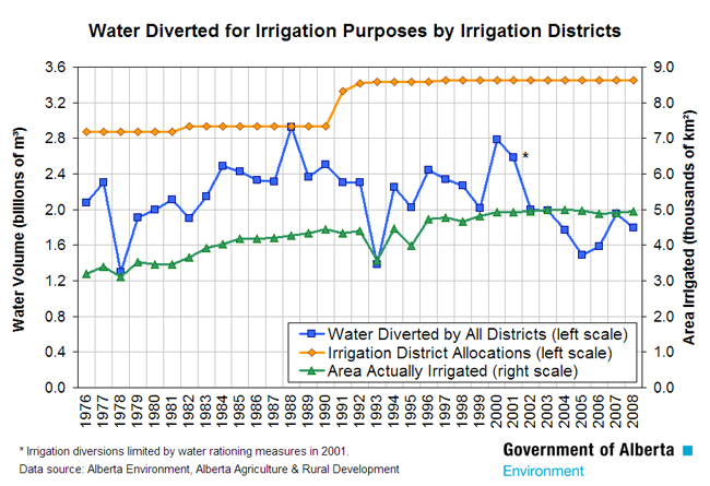 Water Diverted for Irrigation Purposes by Irrigation Districts